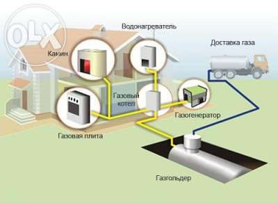 установка газового отопления. газовое оборудование. Котлы Buderus