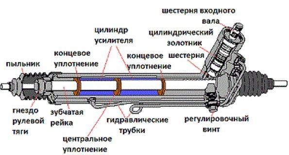 Ремонт Реставрация рулевых реек, 100%
