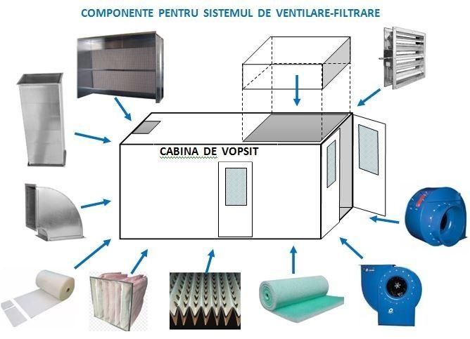 Cabina de vopsit. Ventilatoare-Componente-Proiectare-Consultanta