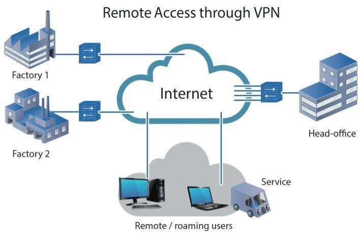 Virtual private network - VPN(Rede Virtual Privada)