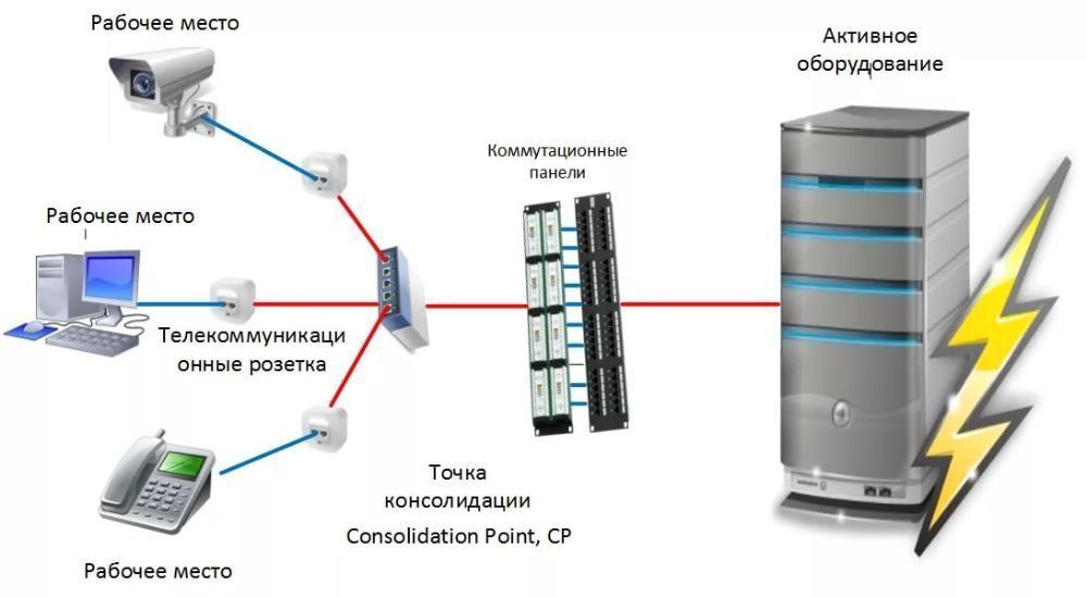 Монтаж, прокладка,СКС, локальной сети, WI-FI, видеонаблюдения.