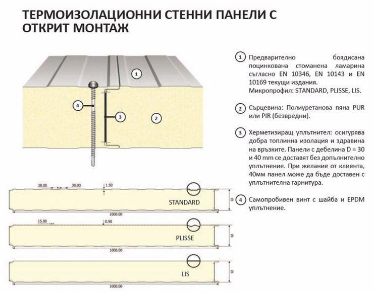 Термопанели, мет. керемиди,ламарина - директно от завода-производите