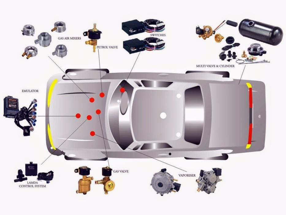 Монтаж и продажба на нови у втора употреба газови уредби