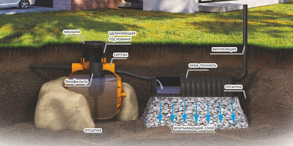 Септики, био септик, системы биологической очистки сточных вод