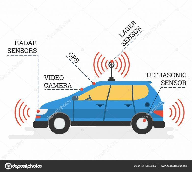 A segurança do seu carro, depende de si apenas confie nos nossos GPS.