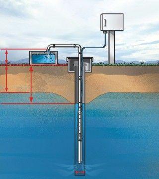 Сондажи за вода, Уред за търсена на вода