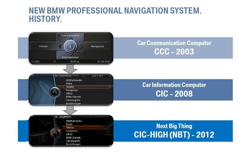 Нови карти за BMW- 2018 г. за CIC и NBT навигации на бмв. 80 лв