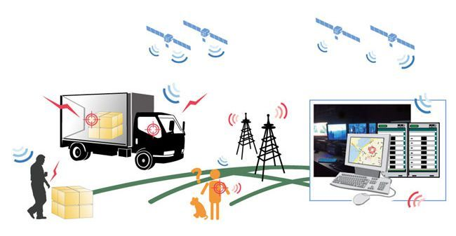 GPS логистика монтаж и сертификат