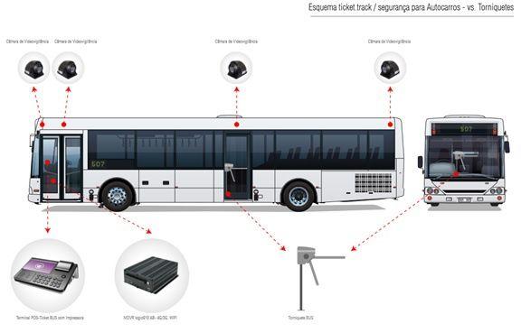 Projeto de Sistema de Monitorização , Gestão e Controlo de Transportes
