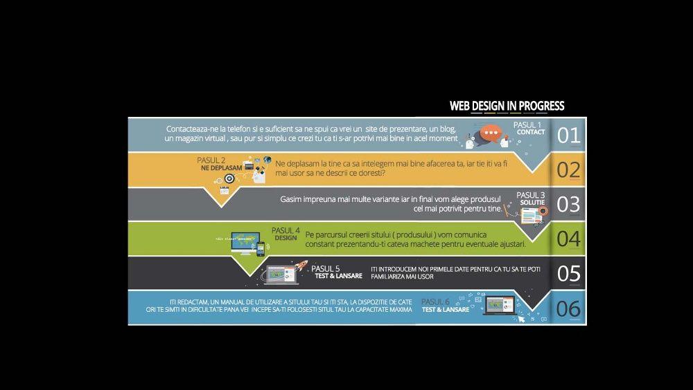 Site-uri web, Reclame , Magazine online, Web design, Start-up nation