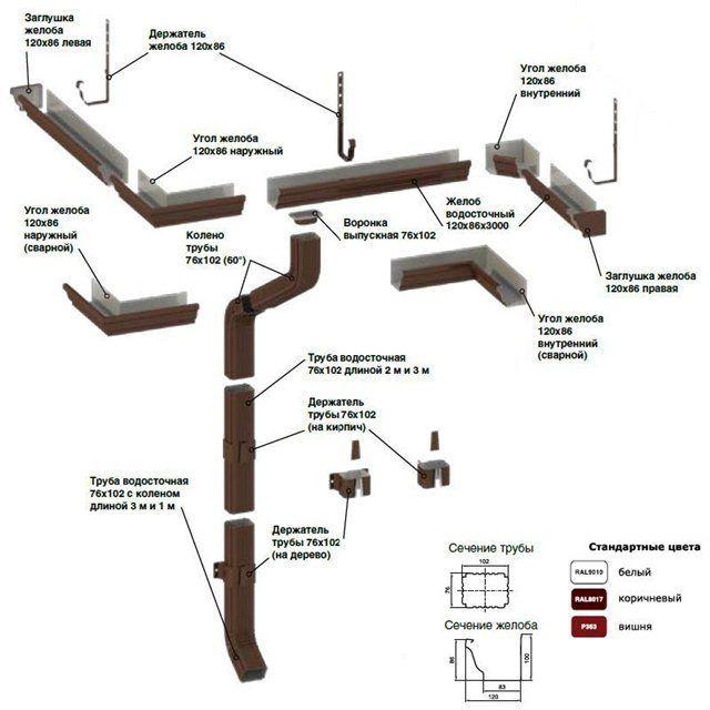 Металлический водосток прямоугольного сечения 120/76, 0,5мм