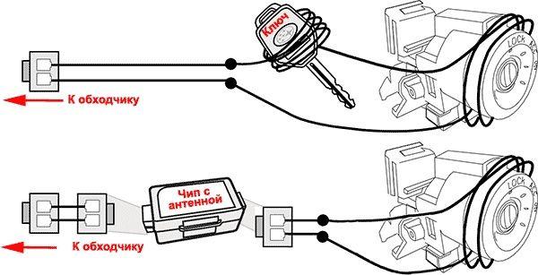 Чипы иммобилайзера для сигнализации и ключей