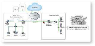 Wireless Access Point Cisco - Meraki MR18 NOU/accept schimburi consola