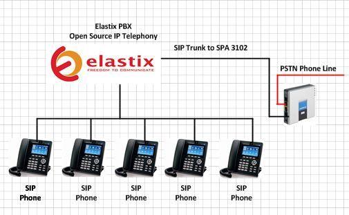 VOIP PBX IP Com Asterik e Elastix