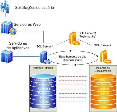 Servidores de banco de dados - MySQL, Percona e MariaDB