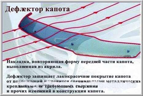 Мухабойки защита фар ветровики реснички козырьки