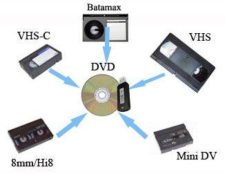 Transfer casete Video pe DVD