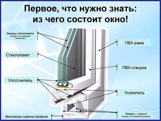 Скидка! Пластиковые Окна и балконы ДЕШЕВЛЕ не бывает ЗВОНИТЕ убедитесь