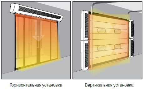 7000 Тепловые завесы продажа, установка, ремонт ГАРАНТИЯ