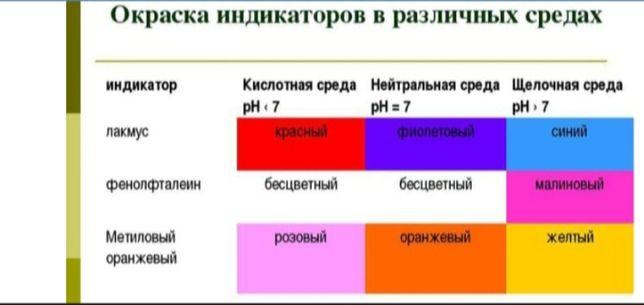 Репетитор по химии. ХИМИЯДАН Ұстаз.