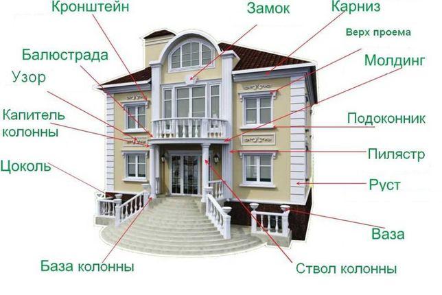 Фасадный декор АРМИРОВАННЫЙ