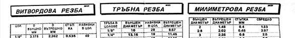 Справочни таблици за витвортова,тръбна и милиметрова резби.