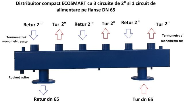 "Distribuitor EcoSmart industrial, 2"", 3"", DN65, DN80,DN100,DN125,DN150"