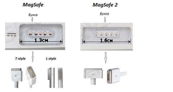 Оригинално Зарядно за Apple Macbook MAGSAFE 1 / MAGSAFE 2 нови USB-C