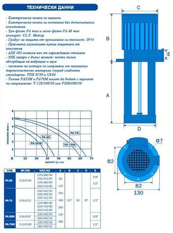 Електрически помпи за охлаждаща течност