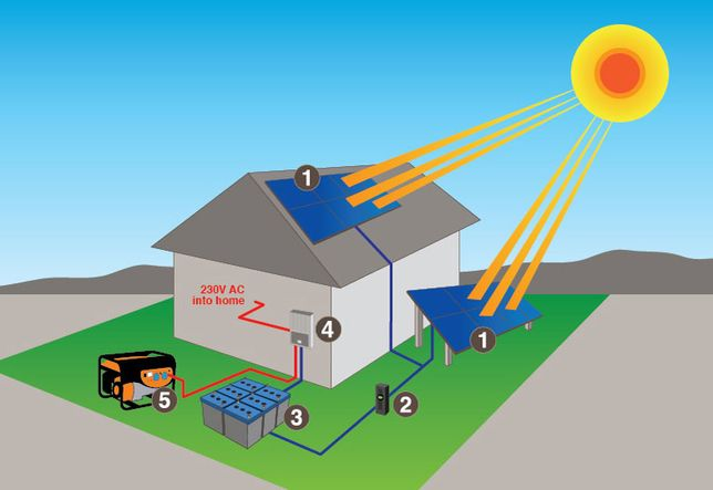 Kit fotovoltaic 1000W complet: panouri, invertor, baterii si regulator