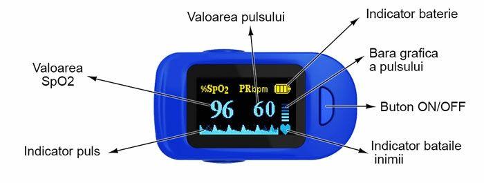 Pulsoximetru masurare oxigen din sange
