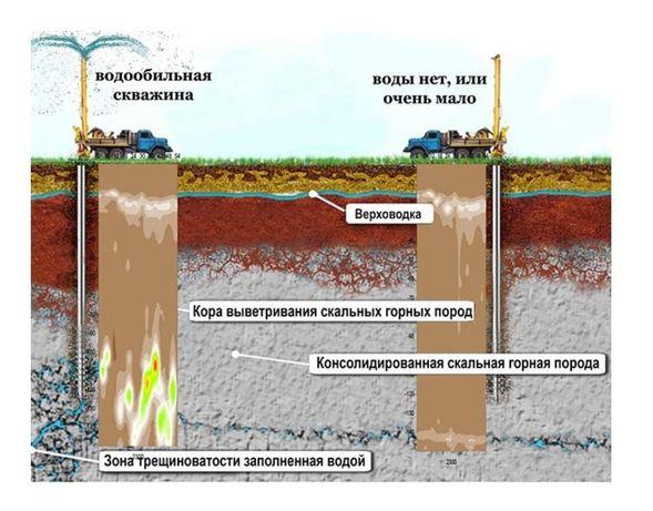 Геофизика.Бурение скважин на воду.Гидрогеология. Поиск подземный воды.