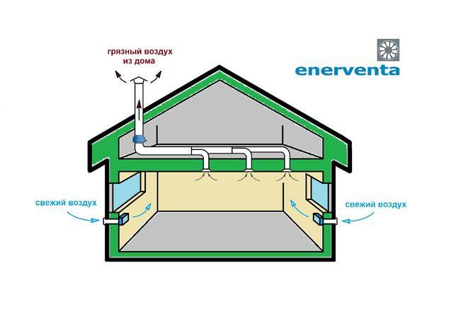 Вентиляция дома, коттеджа, квартиры