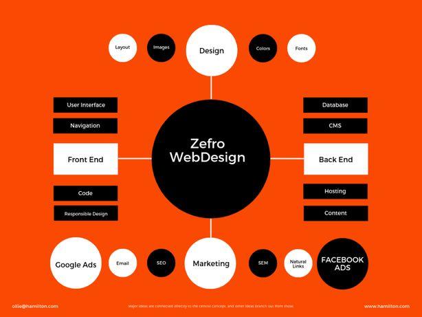 Zefro Webdesign - Promovare Facebook- Google Ads - SEO Google