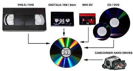 Transfer casete video,audio pe dvd/cd/stick Matteo Medias P.Sandor nr4