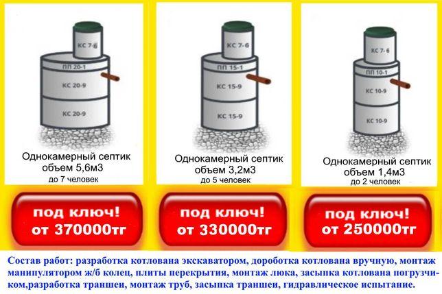 Колодцы, септики-профессионально, доступные цены