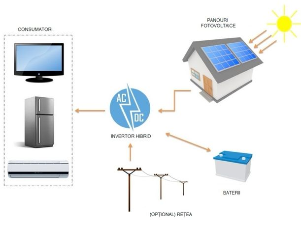 Kit fotovoltaic 4 kW / 48V cu toate accesoriile