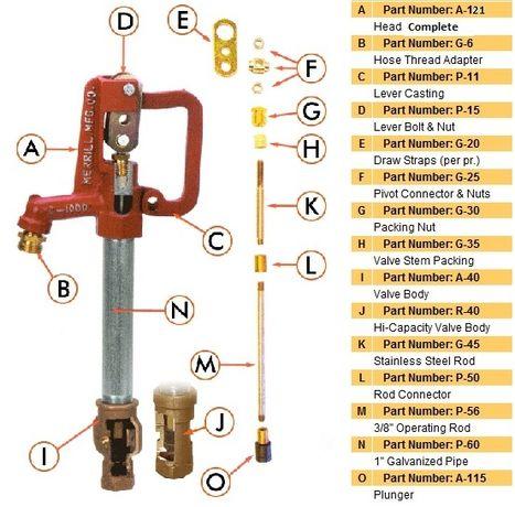 Robinet de exterior antiinghet tip hidrant - MERRILL Mfg. SUA