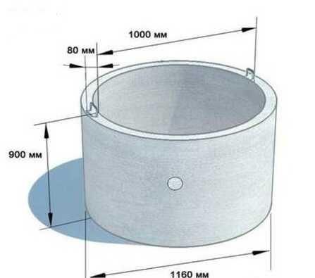 Септични ями, герани, бетонни пръстени