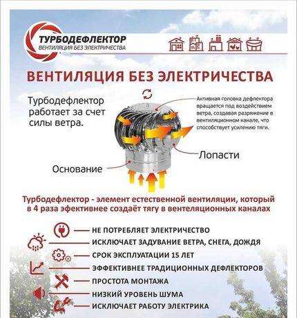 турбодефлектор -вентиляция без элекричества
