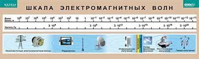 """Таблица по физике """"Шкала электромагнитных волн"""""""