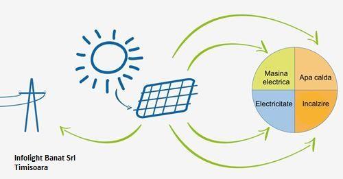 PACHET Fotovoltaic On-grid 3 Kwp consum 10/11Kw/zi