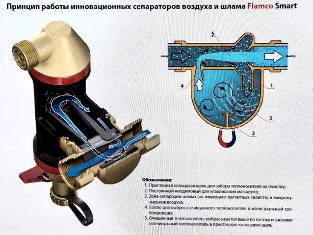 Сепаратор воздуха и шлама Flamco Smart для настенного котла