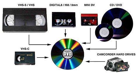Casete video transpuse(7lei) pe Dvd