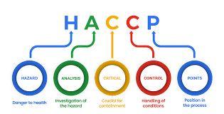 Разработване на системи за самоконтрол /HACCP/ за хранителни обекти