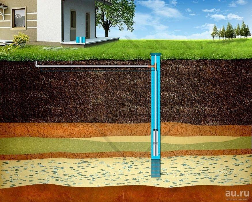 Бурение скважин на воду костанай и области