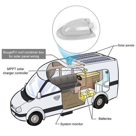 Монтажна кутия за соларен панел каравана кемпер кабелна конзола покрив