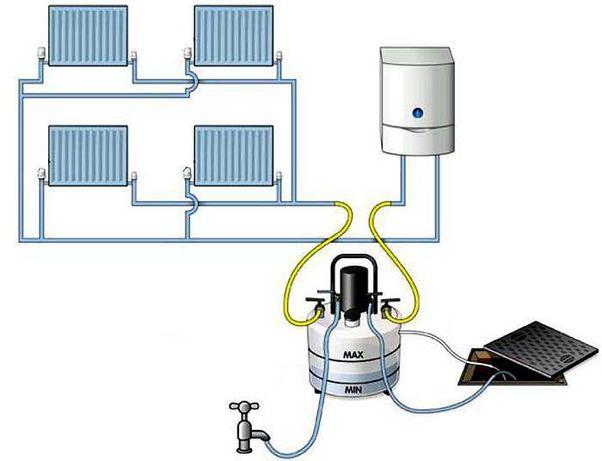 Curatare chimica Centrale Termice si Calorifere