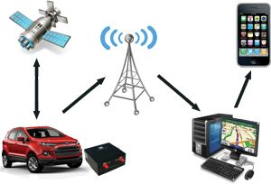 GPS Tracker, GPS Трекер, ДУТ, Smart, Teltonika, BLE