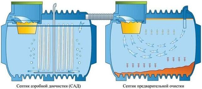 Ликвазим-биопрепарат для септик,  жироулавитель, кафе, баня, бассейн
